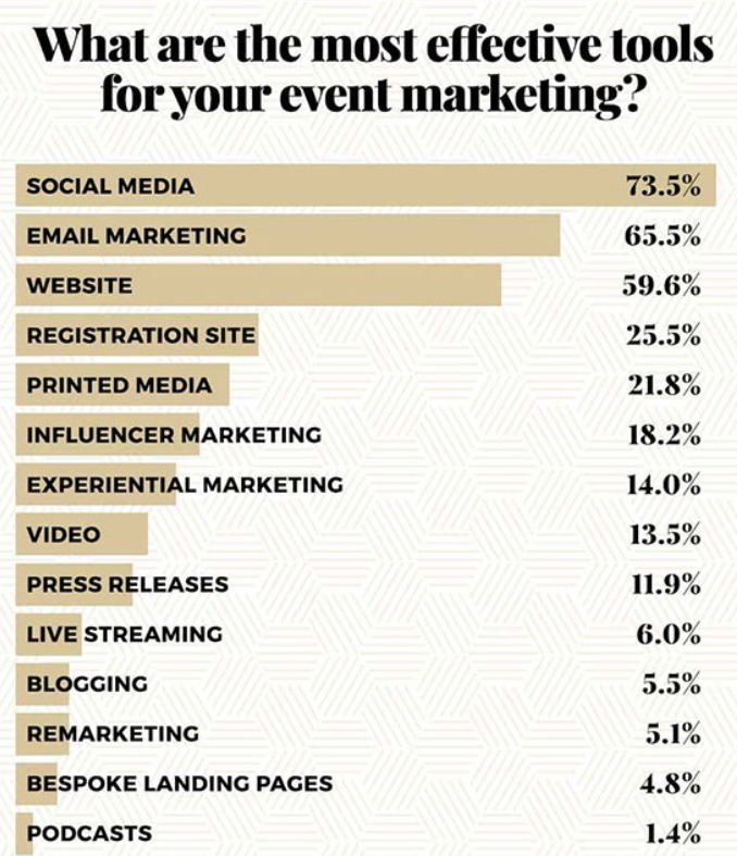 Social Media Marketing Strategy for Your Christian Women's Event